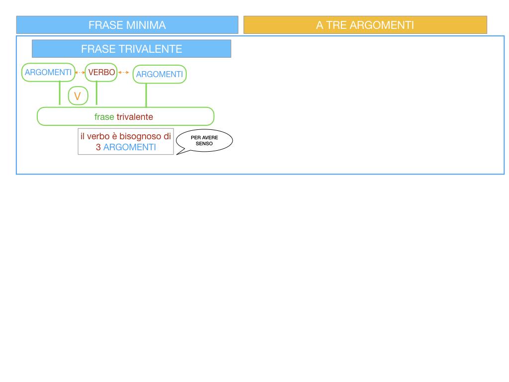 7. FRASE MINIMA A TRE ARGOMENTI_SOGGETTO COMPL OGG_ SIMULAZIONE.006