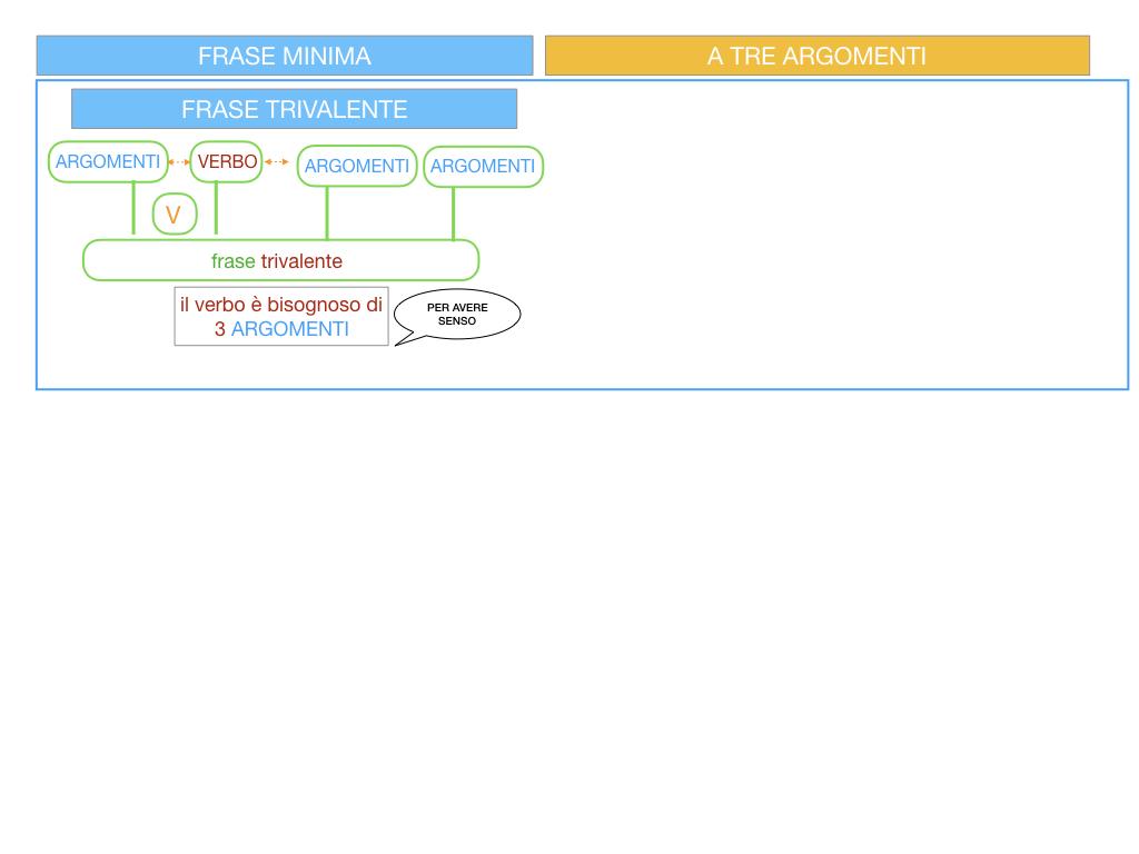 7. FRASE MINIMA A TRE ARGOMENTI_SOGGETTO COMPL OGG_ SIMULAZIONE.007