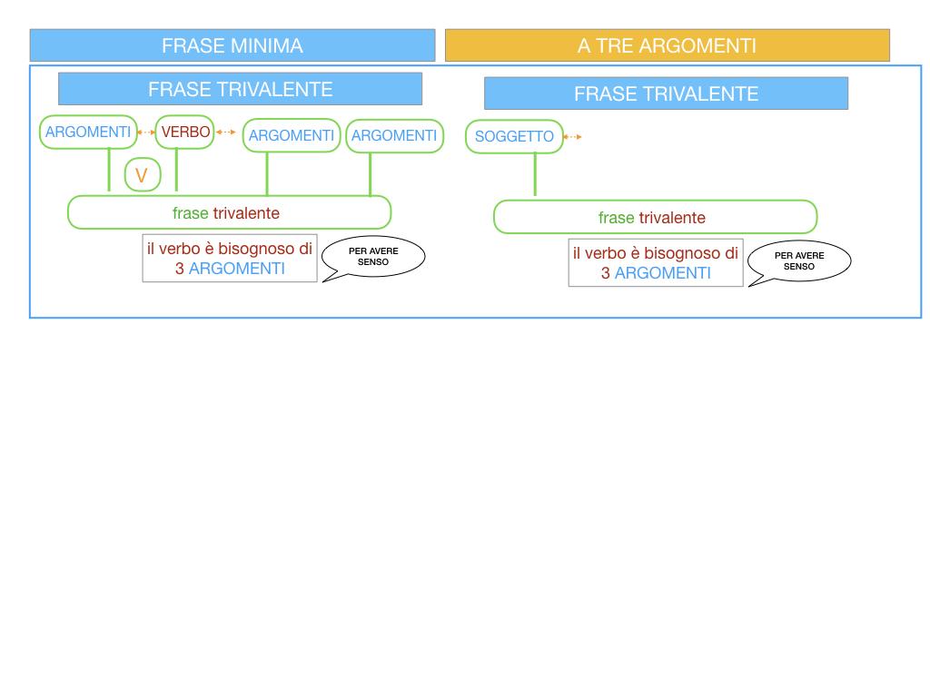 7. FRASE MINIMA A TRE ARGOMENTI_SOGGETTO COMPL OGG_ SIMULAZIONE.008
