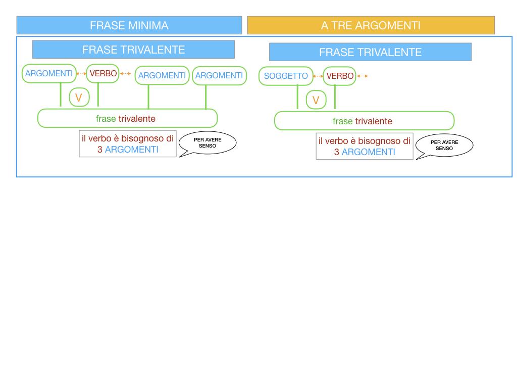 7. FRASE MINIMA A TRE ARGOMENTI_SOGGETTO COMPL OGG_ SIMULAZIONE.009