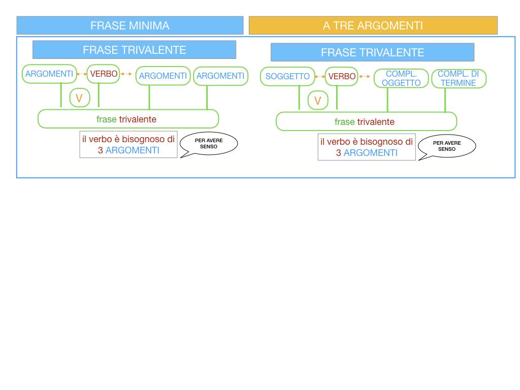 7. FRASE MINIMA A TRE ARGOMENTI_SOGGETTO COMPL OGG_ SIMULAZIONE.011