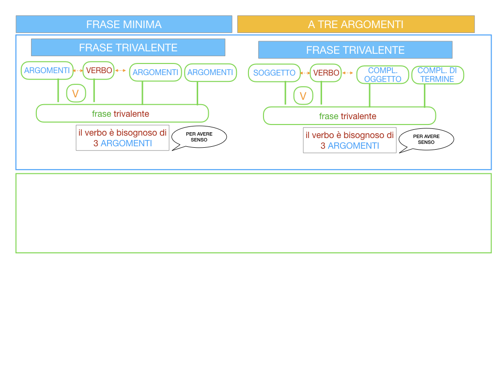 7. FRASE MINIMA A TRE ARGOMENTI_SOGGETTO COMPL OGG_ SIMULAZIONE.012