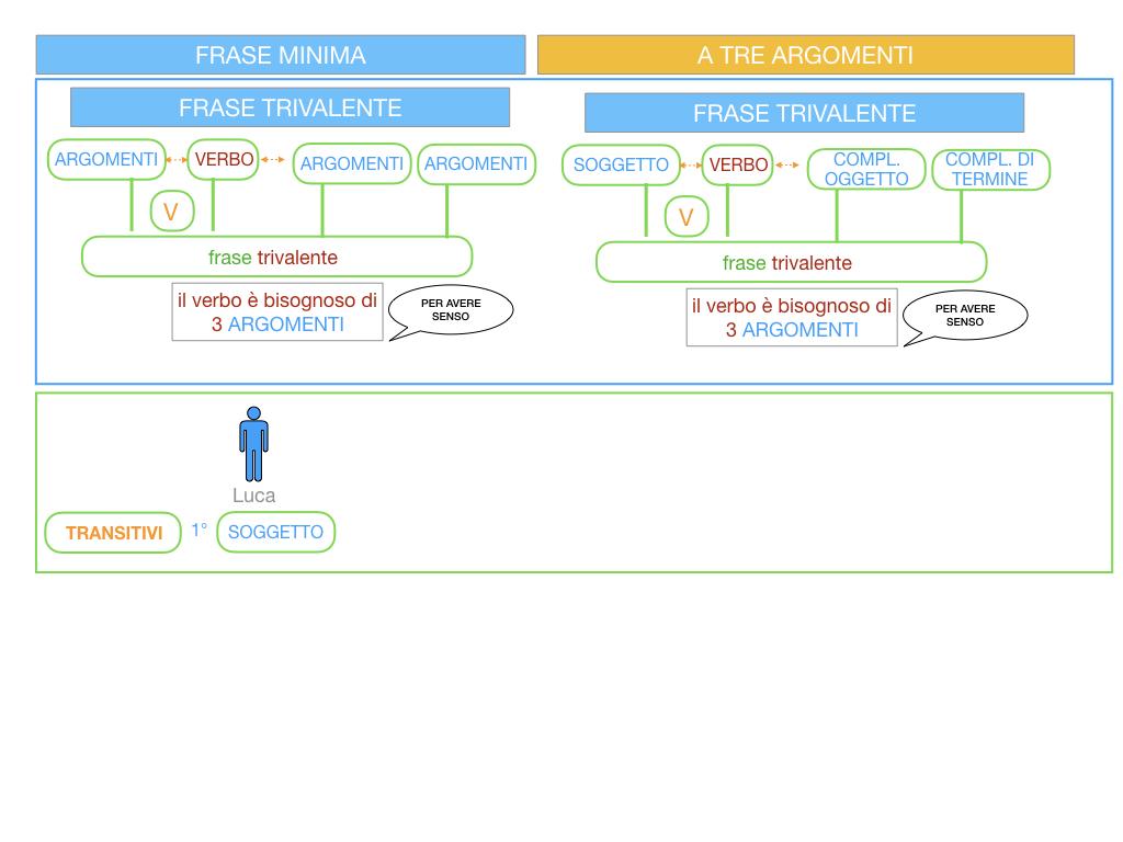 7. FRASE MINIMA A TRE ARGOMENTI_SOGGETTO COMPL OGG_ SIMULAZIONE.014