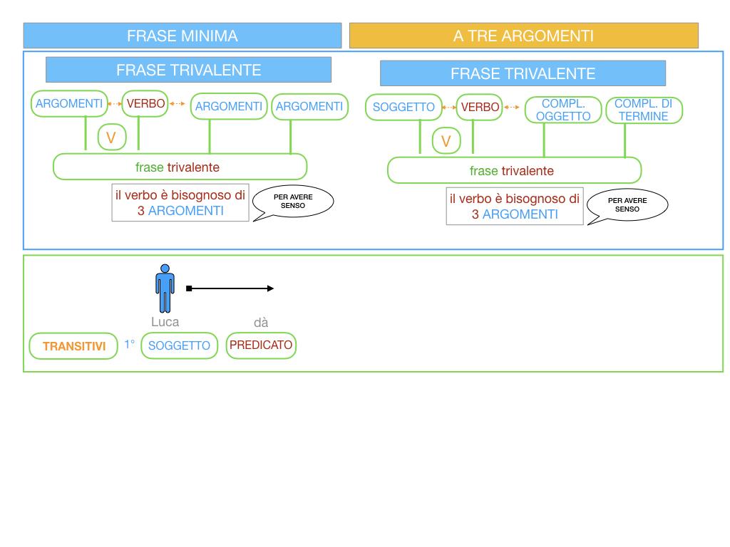 7. FRASE MINIMA A TRE ARGOMENTI_SOGGETTO COMPL OGG_ SIMULAZIONE.015