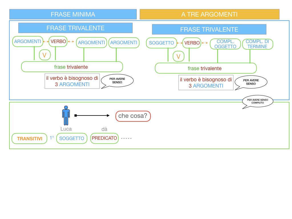 7. FRASE MINIMA A TRE ARGOMENTI_SOGGETTO COMPL OGG_ SIMULAZIONE.016