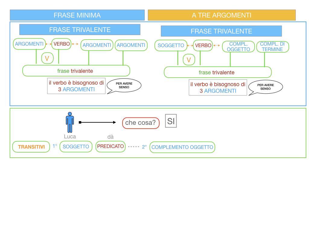 7. FRASE MINIMA A TRE ARGOMENTI_SOGGETTO COMPL OGG_ SIMULAZIONE.017