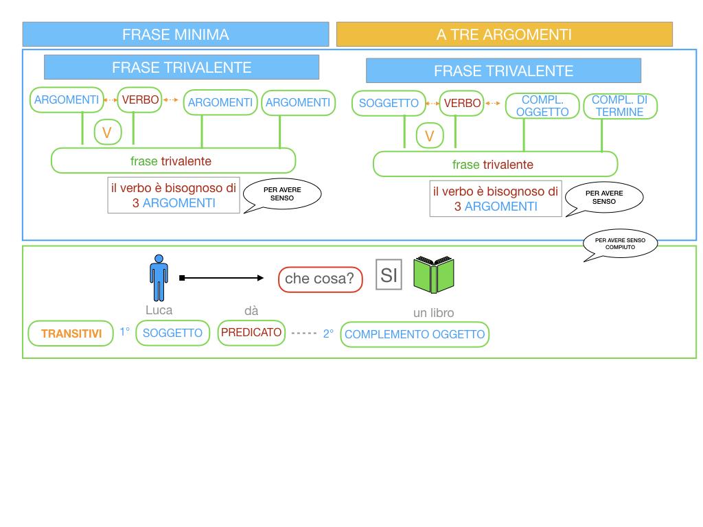 7. FRASE MINIMA A TRE ARGOMENTI_SOGGETTO COMPL OGG_ SIMULAZIONE.019