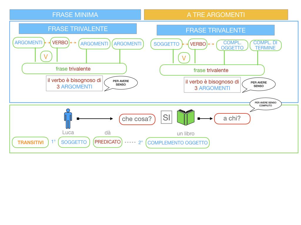 7. FRASE MINIMA A TRE ARGOMENTI_SOGGETTO COMPL OGG_ SIMULAZIONE.020