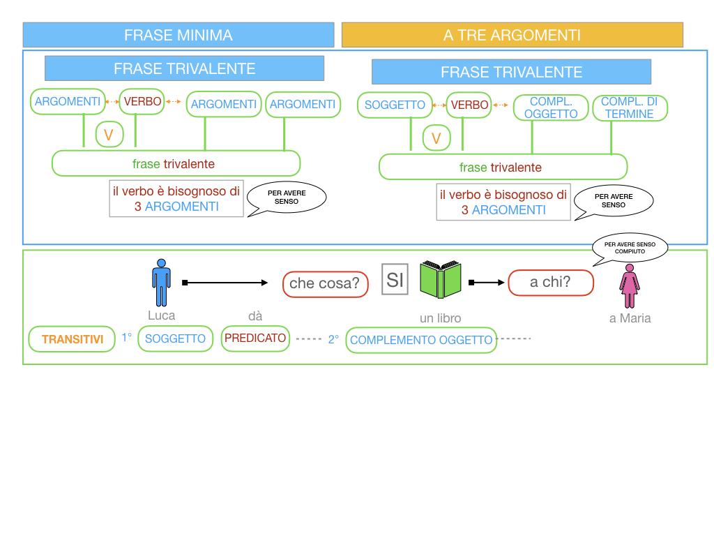 7. FRASE MINIMA A TRE ARGOMENTI_SOGGETTO COMPL OGG_ SIMULAZIONE.021