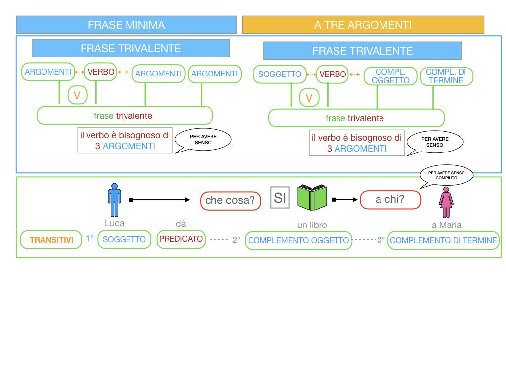 7. FRASE MINIMA A TRE ARGOMENTI_SOGGETTO COMPL OGG_ SIMULAZIONE.022