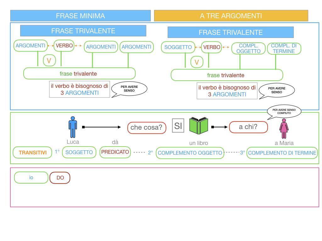 7. FRASE MINIMA A TRE ARGOMENTI_SOGGETTO COMPL OGG_ SIMULAZIONE.023