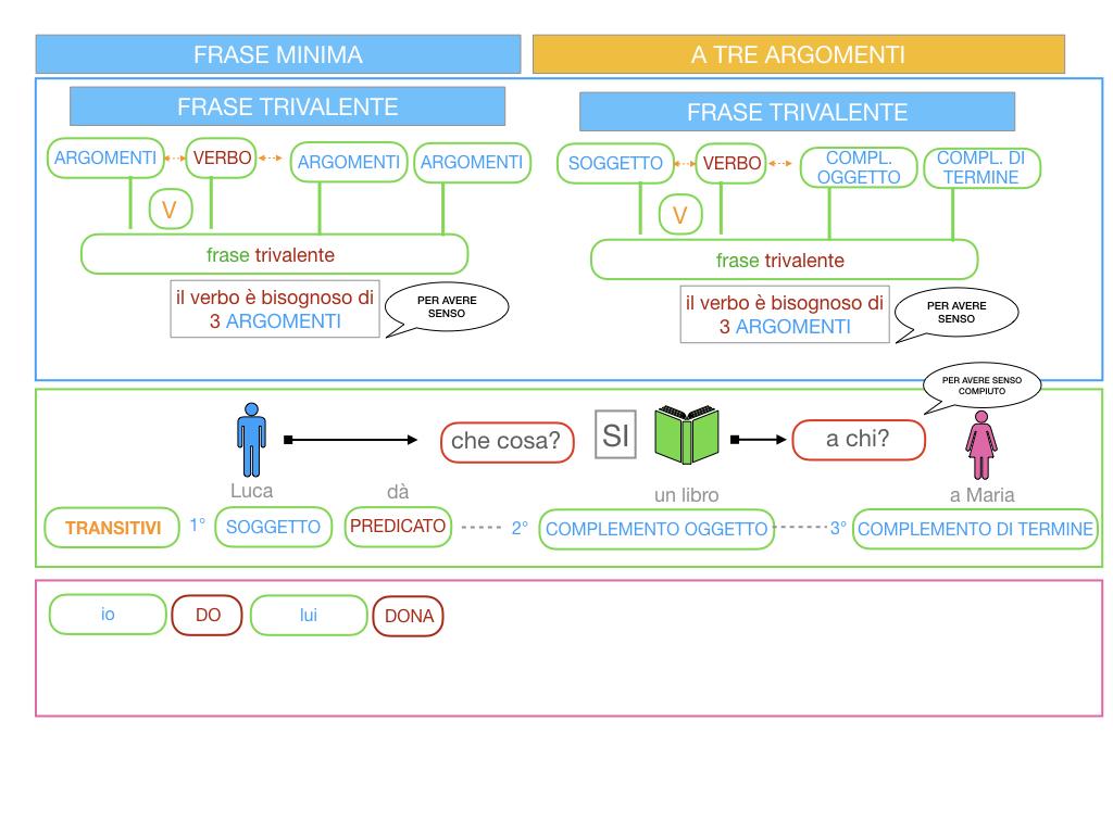 7. FRASE MINIMA A TRE ARGOMENTI_SOGGETTO COMPL OGG_ SIMULAZIONE.024