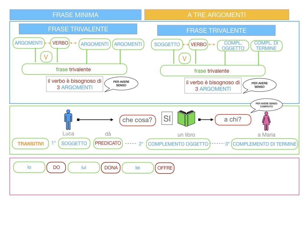 7. FRASE MINIMA A TRE ARGOMENTI_SOGGETTO COMPL OGG_ SIMULAZIONE.025