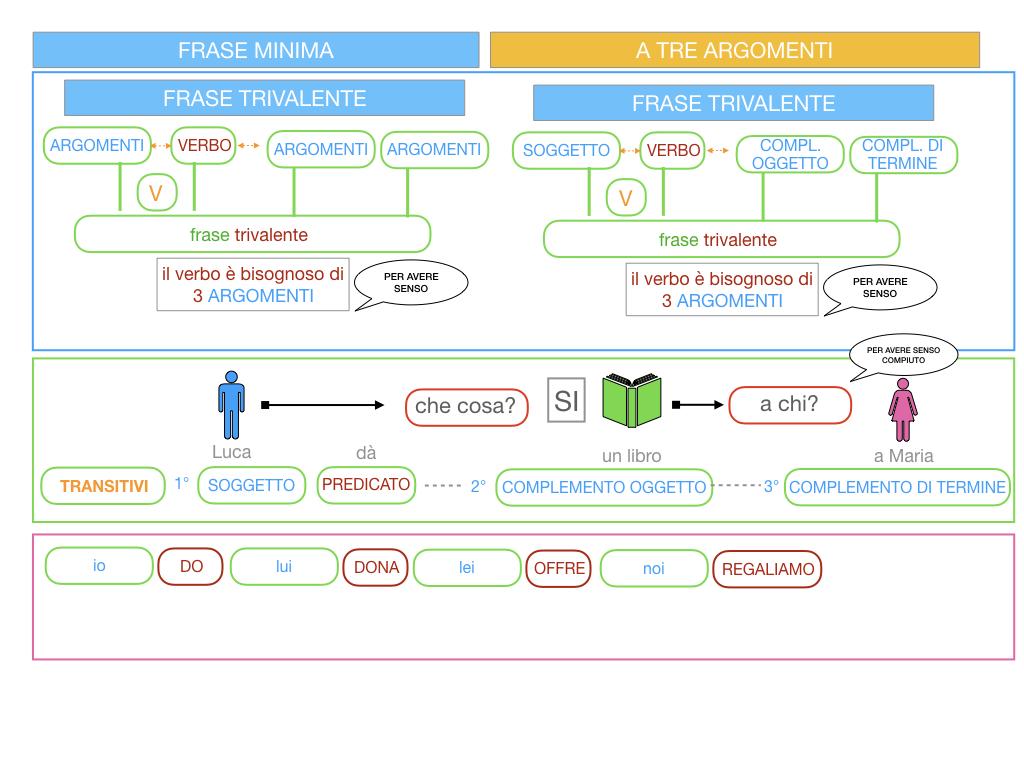 7. FRASE MINIMA A TRE ARGOMENTI_SOGGETTO COMPL OGG_ SIMULAZIONE.026