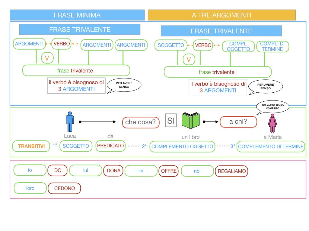 7. FRASE MINIMA A TRE ARGOMENTI_SOGGETTO COMPL OGG_ SIMULAZIONE.027