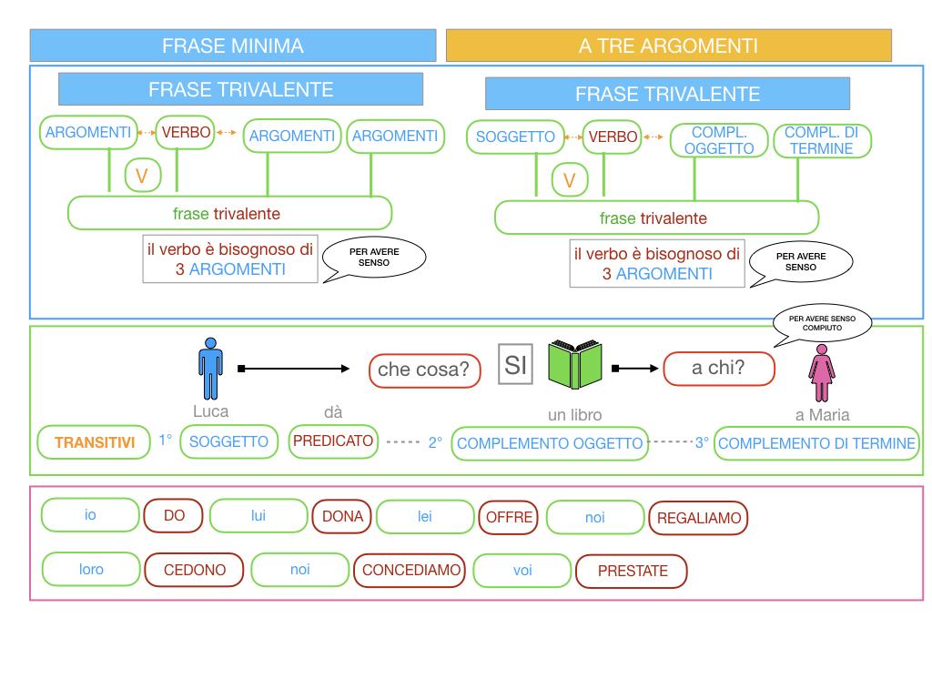 7. FRASE MINIMA A TRE ARGOMENTI_SOGGETTO COMPL OGG_ SIMULAZIONE.029