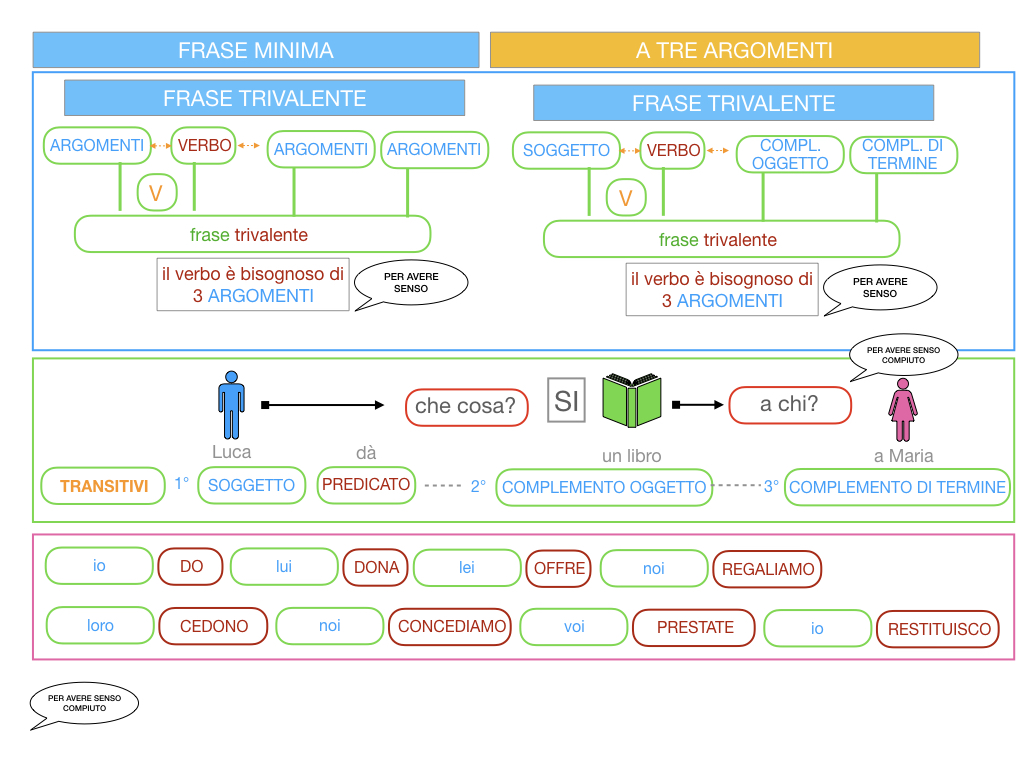 7. FRASE MINIMA A TRE ARGOMENTI_SOGGETTO COMPL OGG_ SIMULAZIONE.031