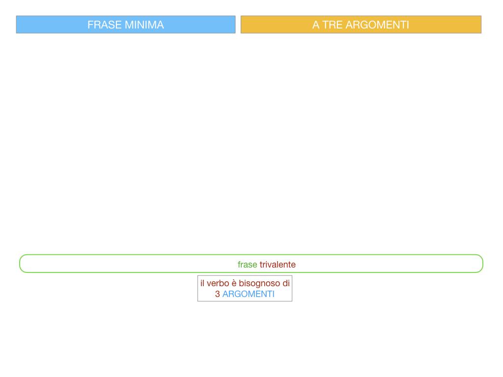 7. FRASE MINIMA A TRE ARGOMENTI_SOGGETTO COMPL OGG_ SIMULAZIONE.035