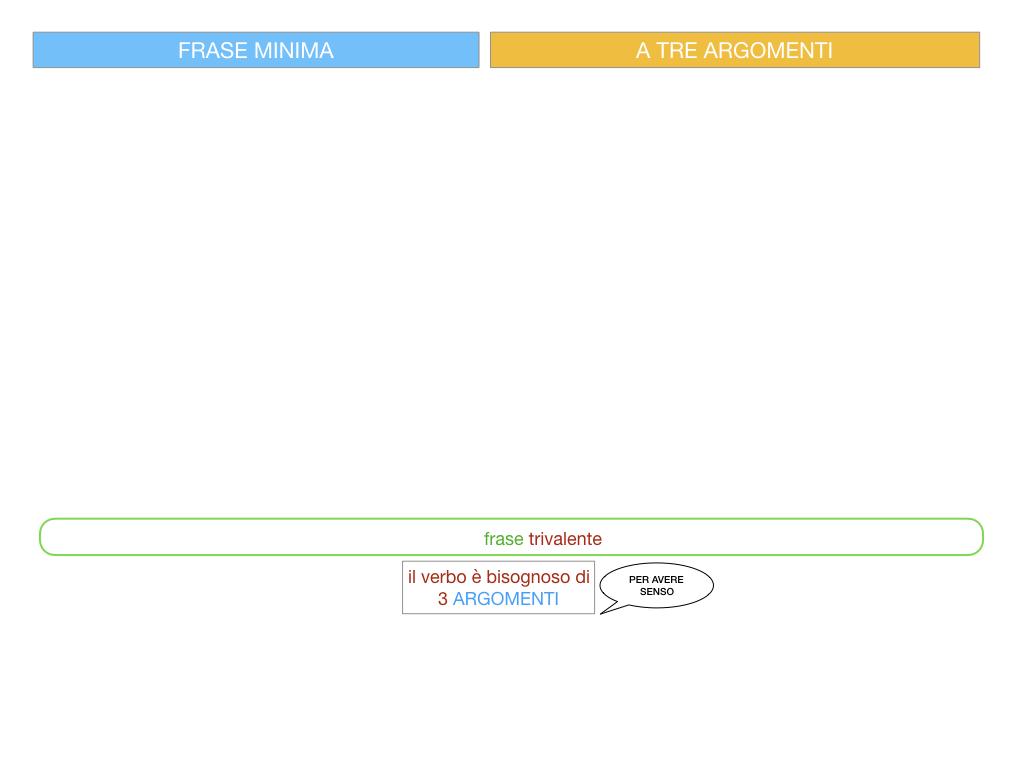 7. FRASE MINIMA A TRE ARGOMENTI_SOGGETTO COMPL OGG_ SIMULAZIONE.036