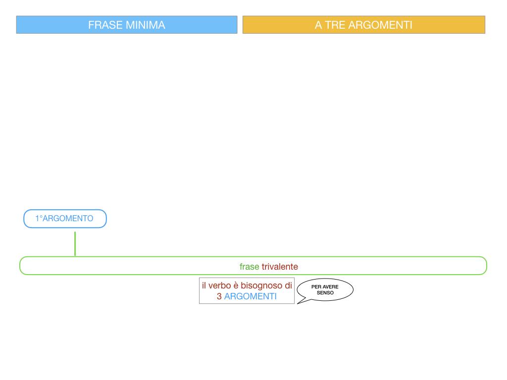 7. FRASE MINIMA A TRE ARGOMENTI_SOGGETTO COMPL OGG_ SIMULAZIONE.037