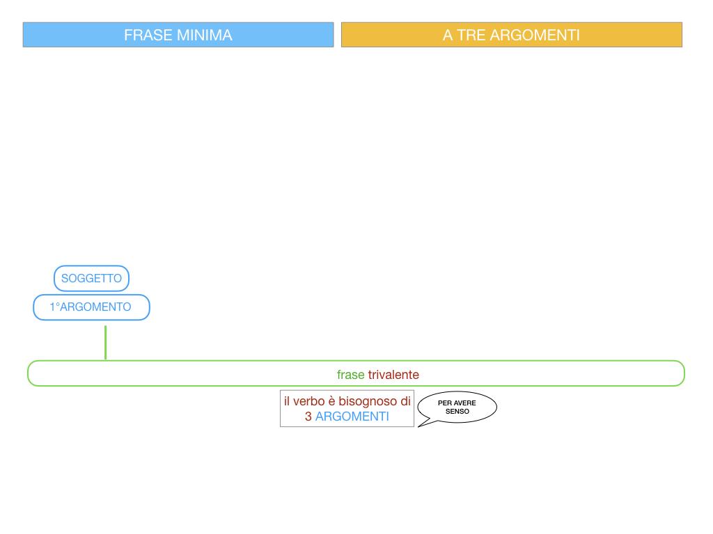 7. FRASE MINIMA A TRE ARGOMENTI_SOGGETTO COMPL OGG_ SIMULAZIONE.038