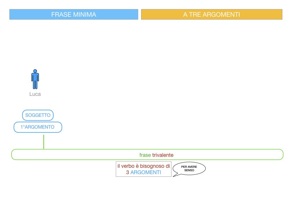 7. FRASE MINIMA A TRE ARGOMENTI_SOGGETTO COMPL OGG_ SIMULAZIONE.039