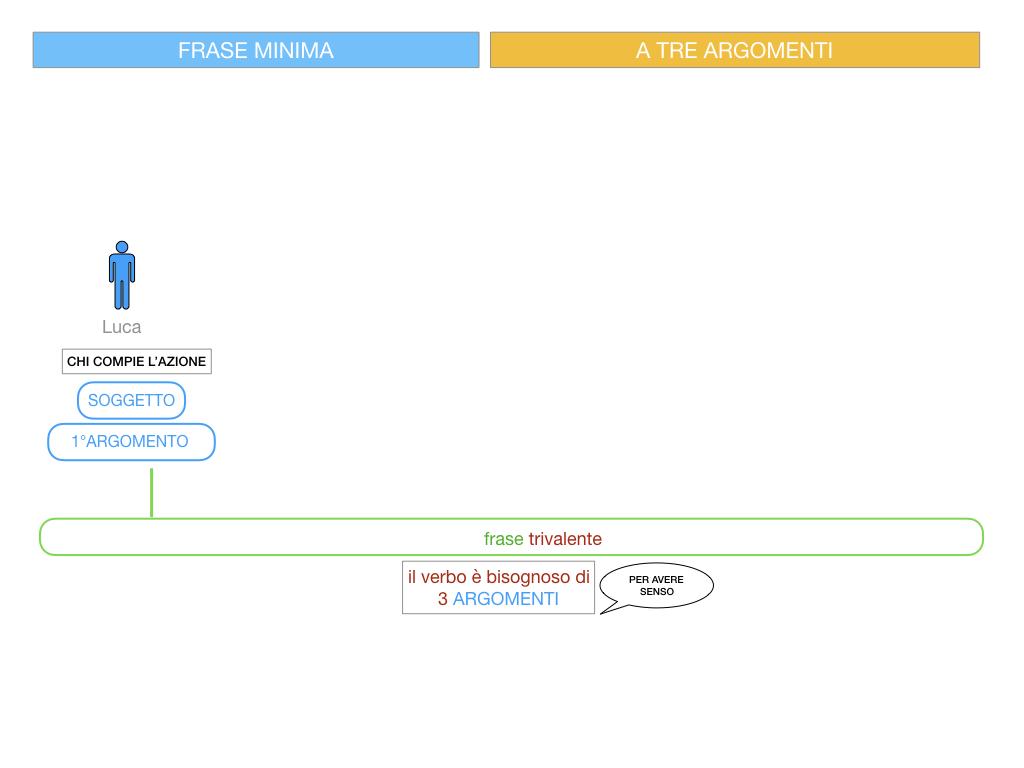 7. FRASE MINIMA A TRE ARGOMENTI_SOGGETTO COMPL OGG_ SIMULAZIONE.040