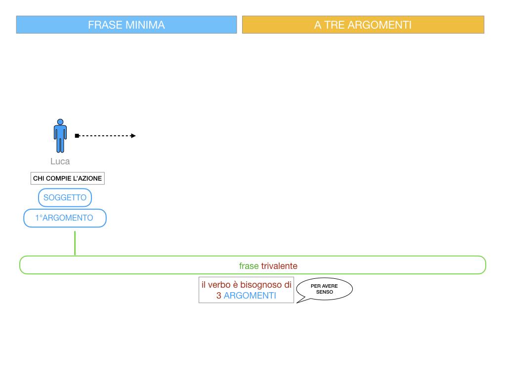7. FRASE MINIMA A TRE ARGOMENTI_SOGGETTO COMPL OGG_ SIMULAZIONE.041