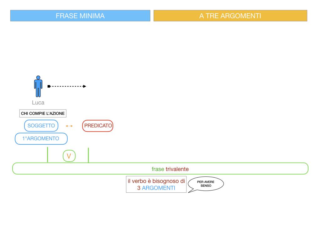 7. FRASE MINIMA A TRE ARGOMENTI_SOGGETTO COMPL OGG_ SIMULAZIONE.042
