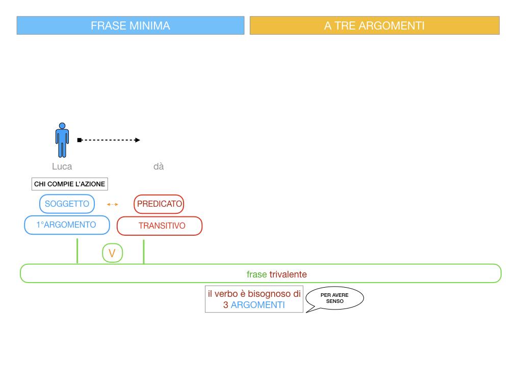 7. FRASE MINIMA A TRE ARGOMENTI_SOGGETTO COMPL OGG_ SIMULAZIONE.044