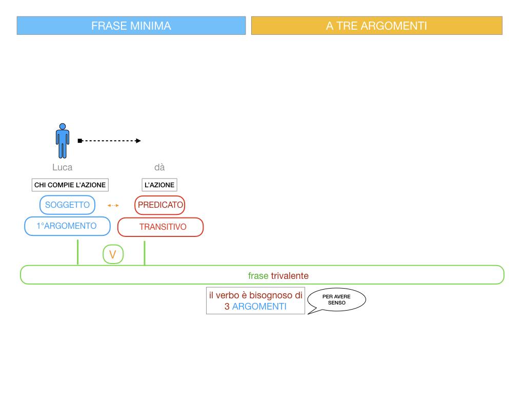 7. FRASE MINIMA A TRE ARGOMENTI_SOGGETTO COMPL OGG_ SIMULAZIONE.045