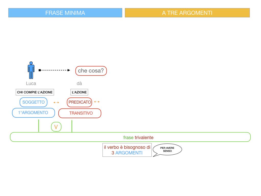 7. FRASE MINIMA A TRE ARGOMENTI_SOGGETTO COMPL OGG_ SIMULAZIONE.046