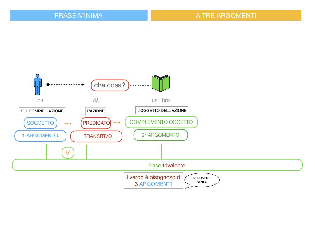 7. FRASE MINIMA A TRE ARGOMENTI_SOGGETTO COMPL OGG_ SIMULAZIONE.049