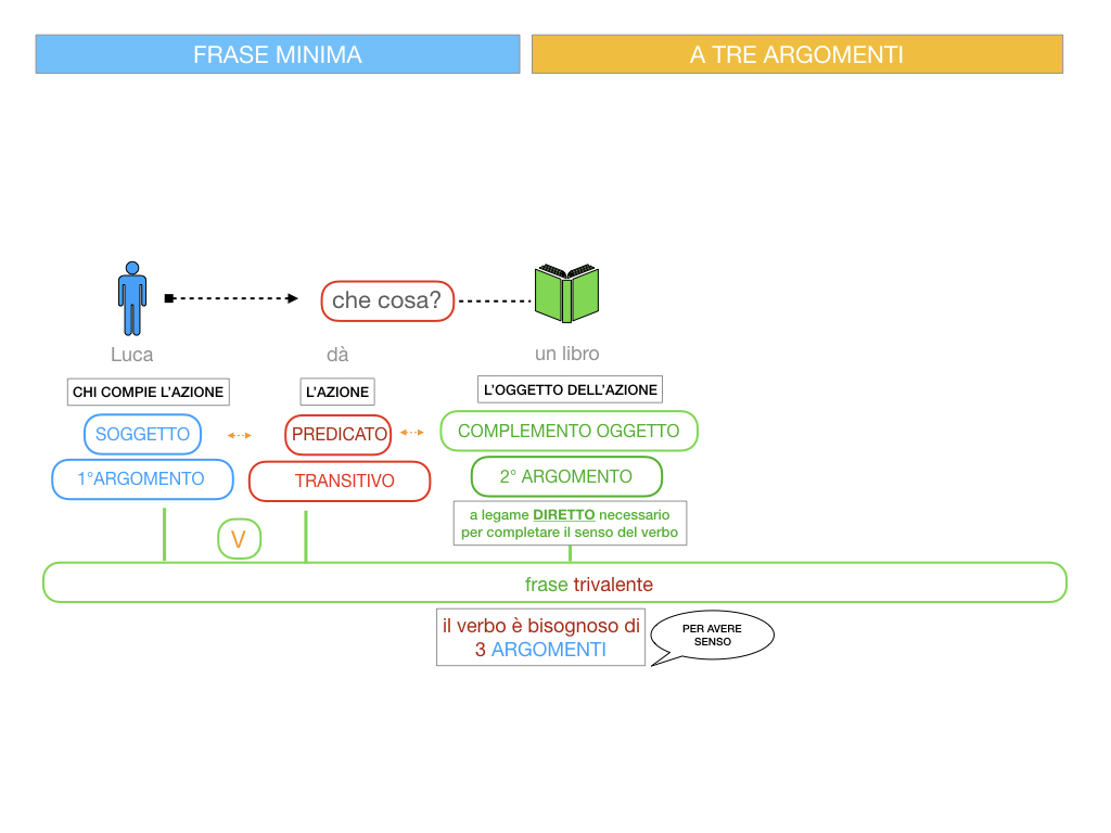 7. FRASE MINIMA A TRE ARGOMENTI_SOGGETTO COMPL OGG_ SIMULAZIONE.050