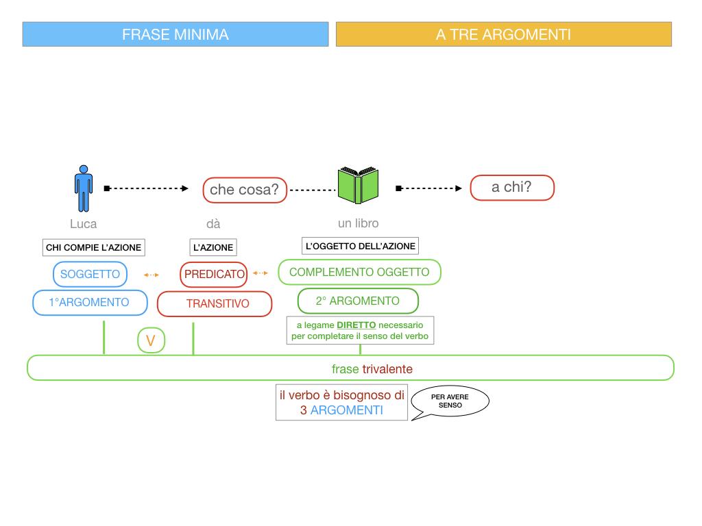7. FRASE MINIMA A TRE ARGOMENTI_SOGGETTO COMPL OGG_ SIMULAZIONE.051