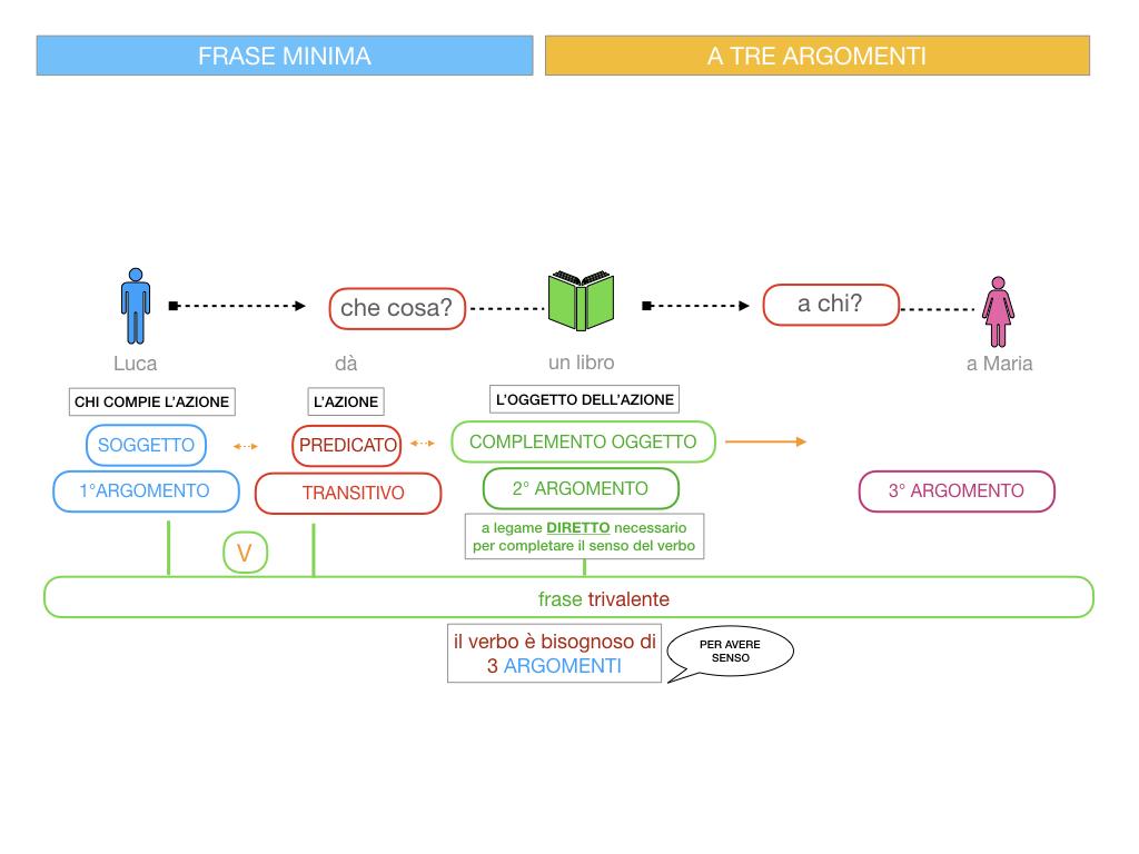 7. FRASE MINIMA A TRE ARGOMENTI_SOGGETTO COMPL OGG_ SIMULAZIONE.053