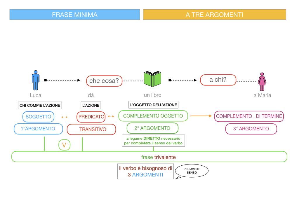 7. FRASE MINIMA A TRE ARGOMENTI_SOGGETTO COMPL OGG_ SIMULAZIONE.054