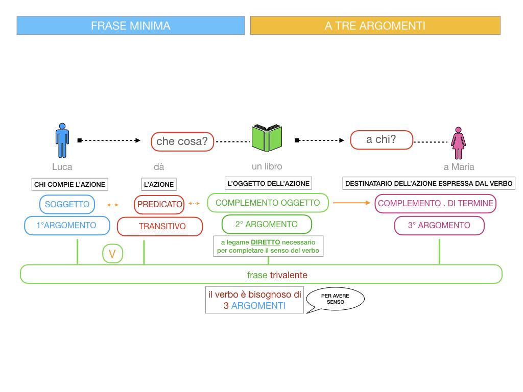 7. FRASE MINIMA A TRE ARGOMENTI_SOGGETTO COMPL OGG_ SIMULAZIONE.055