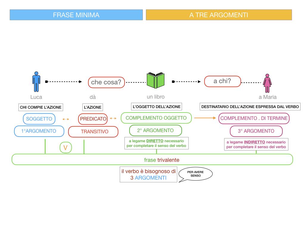 7. FRASE MINIMA A TRE ARGOMENTI_SOGGETTO COMPL OGG_ SIMULAZIONE.056