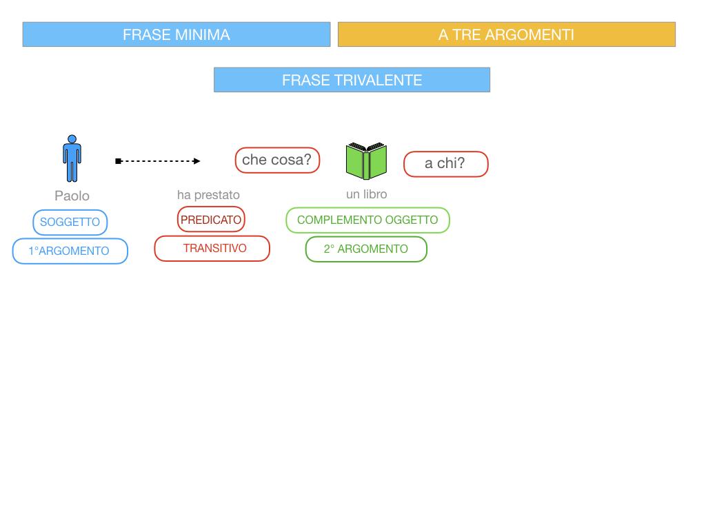 7. FRASE MINIMA A TRE ARGOMENTI_SOGGETTO COMPL OGG_ SIMULAZIONE.061