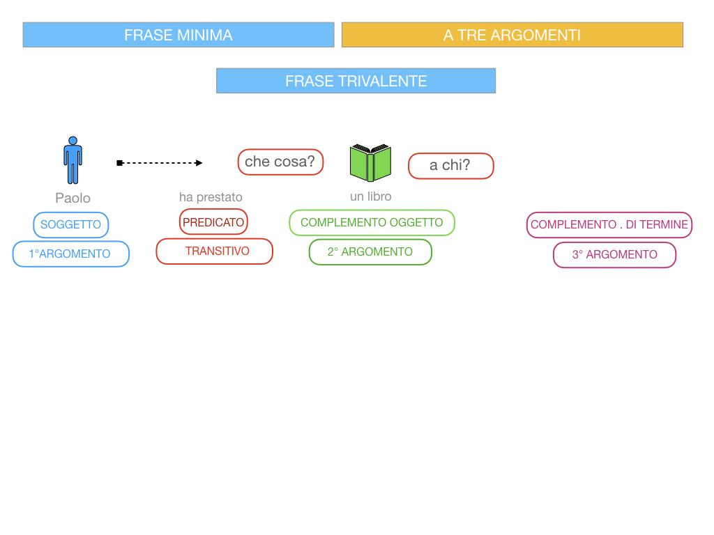 7. FRASE MINIMA A TRE ARGOMENTI_SOGGETTO COMPL OGG_ SIMULAZIONE.062
