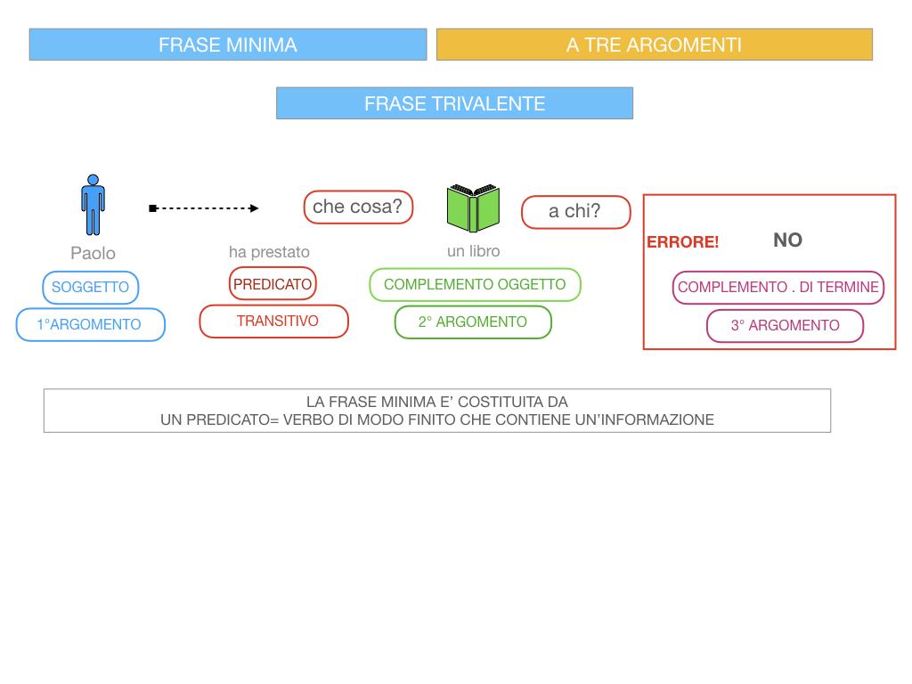 7. FRASE MINIMA A TRE ARGOMENTI_SOGGETTO COMPL OGG_ SIMULAZIONE.065