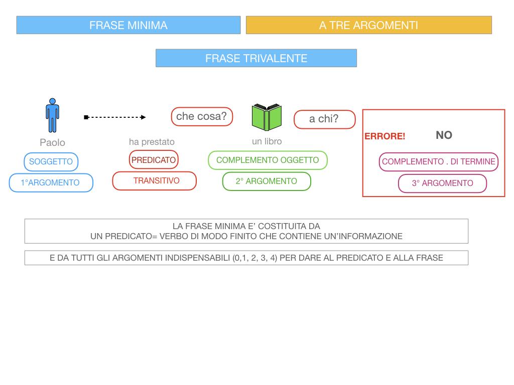 7. FRASE MINIMA A TRE ARGOMENTI_SOGGETTO COMPL OGG_ SIMULAZIONE.066