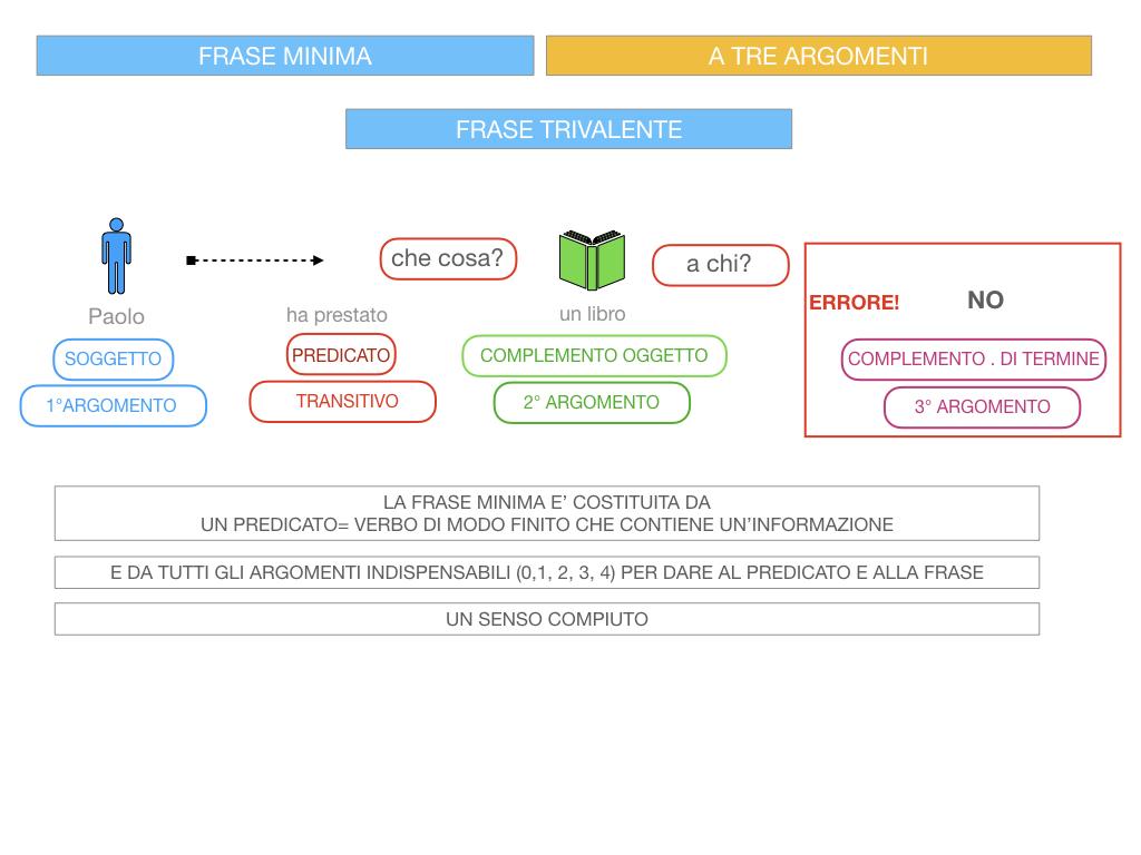 7. FRASE MINIMA A TRE ARGOMENTI_SOGGETTO COMPL OGG_ SIMULAZIONE.067