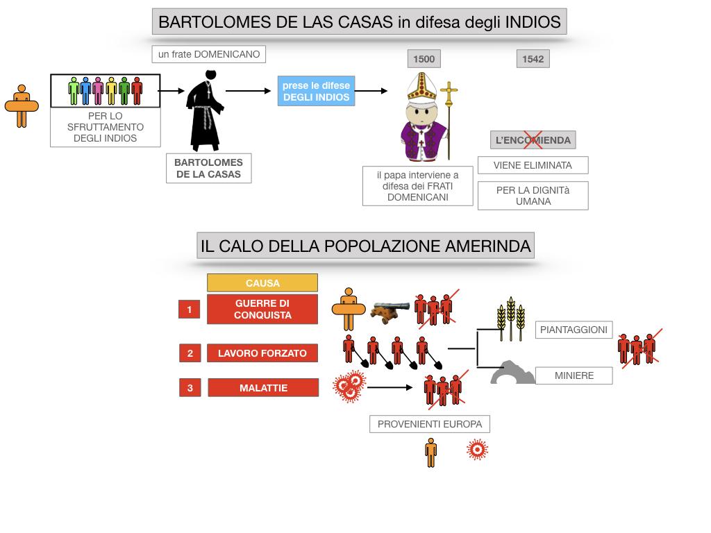 8. EFFETTI DELLA CONQUISTA SUPPE POPOLAZIONI DELL'AMERICA E AFRICA_SIMULAZIONE.041
