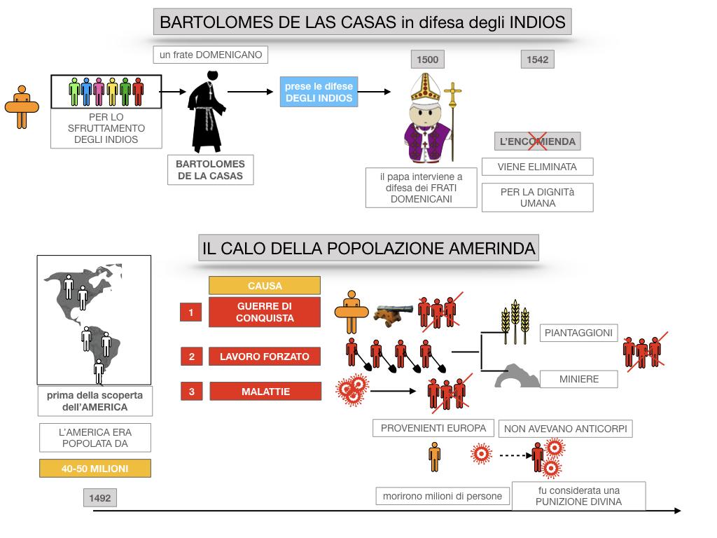 8. EFFETTI DELLA CONQUISTA SUPPE POPOLAZIONI DELL'AMERICA E AFRICA_SIMULAZIONE.046