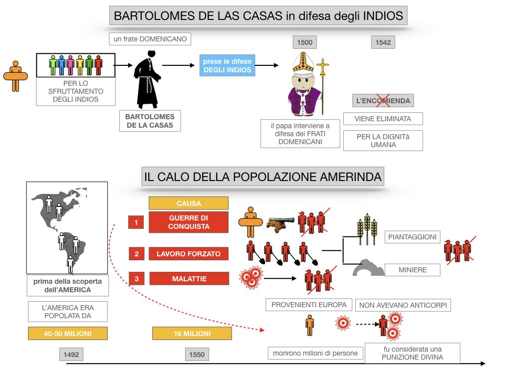 8. EFFETTI DELLA CONQUISTA SUPPE POPOLAZIONI DELL'AMERICA E AFRICA_SIMULAZIONE.047