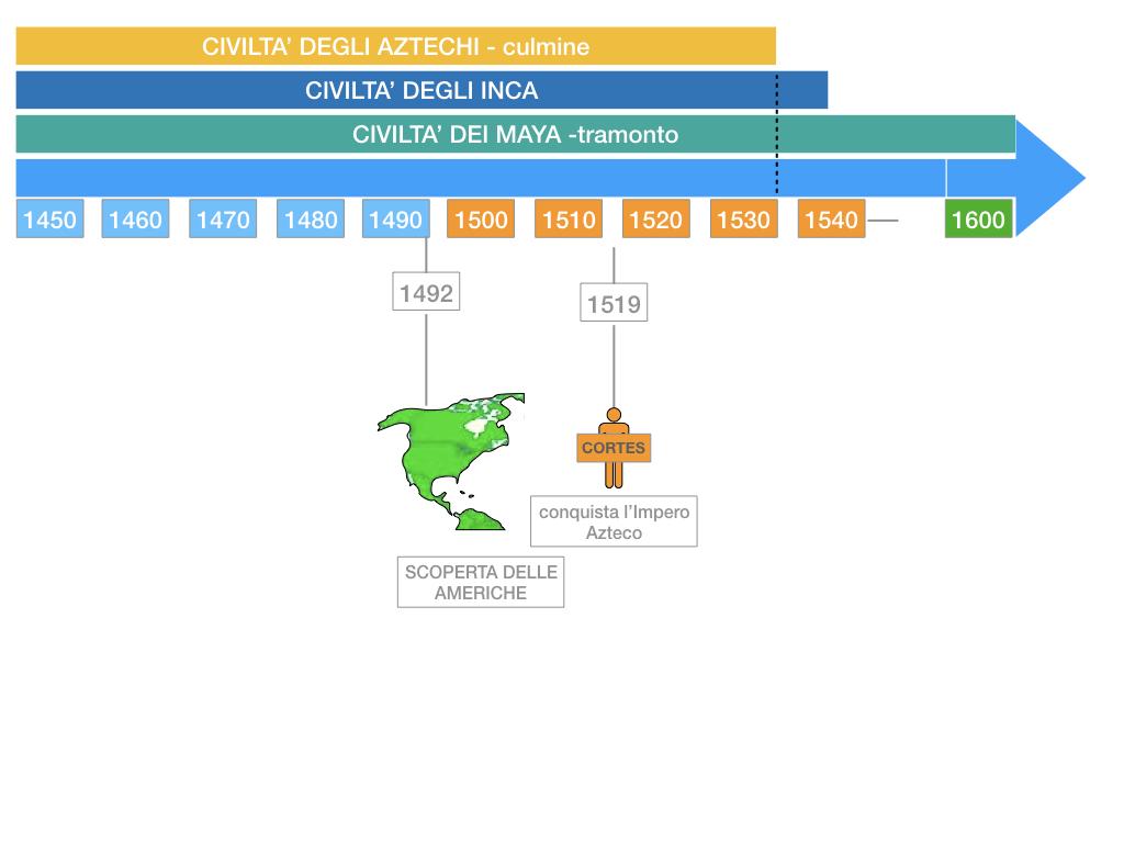 8. EFFETTI DELLA CONQUISTA SUPPE POPOLAZIONI DELL'AMERICA E AFRICA_SIMULAZIONE.097