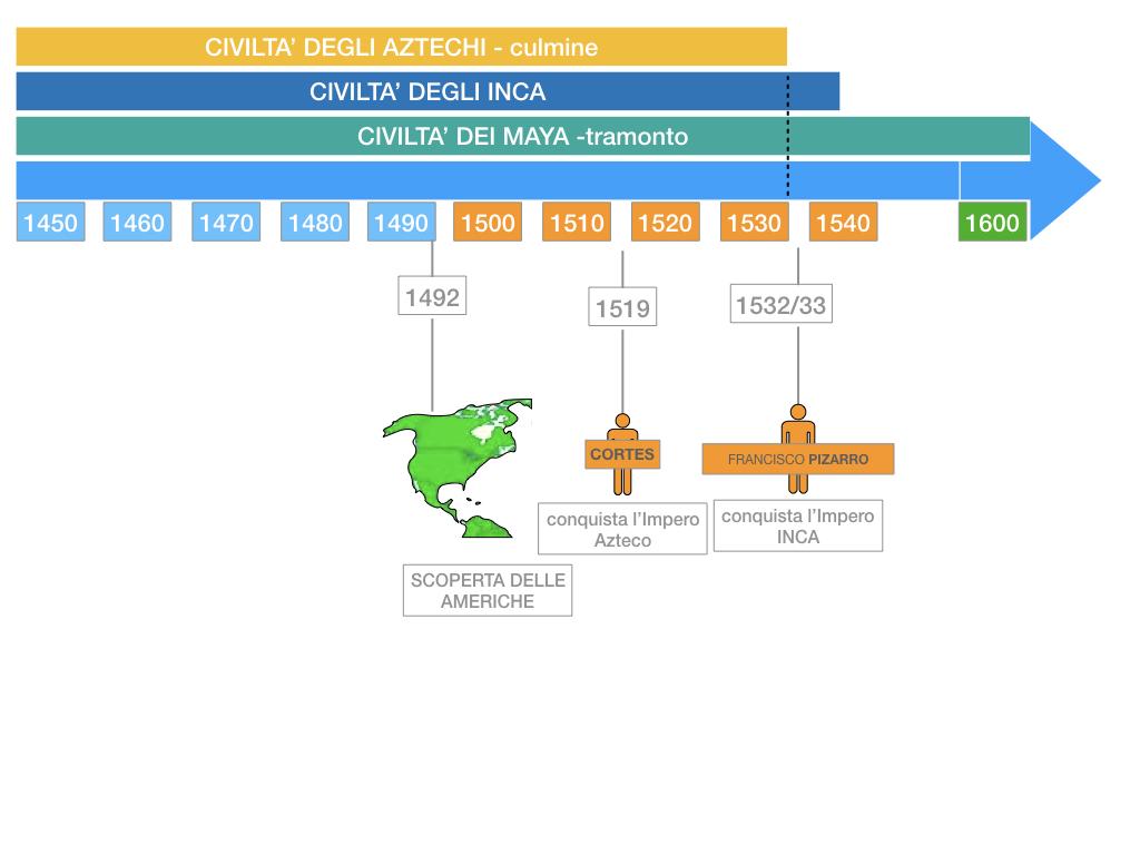 8. EFFETTI DELLA CONQUISTA SUPPE POPOLAZIONI DELL'AMERICA E AFRICA_SIMULAZIONE.098