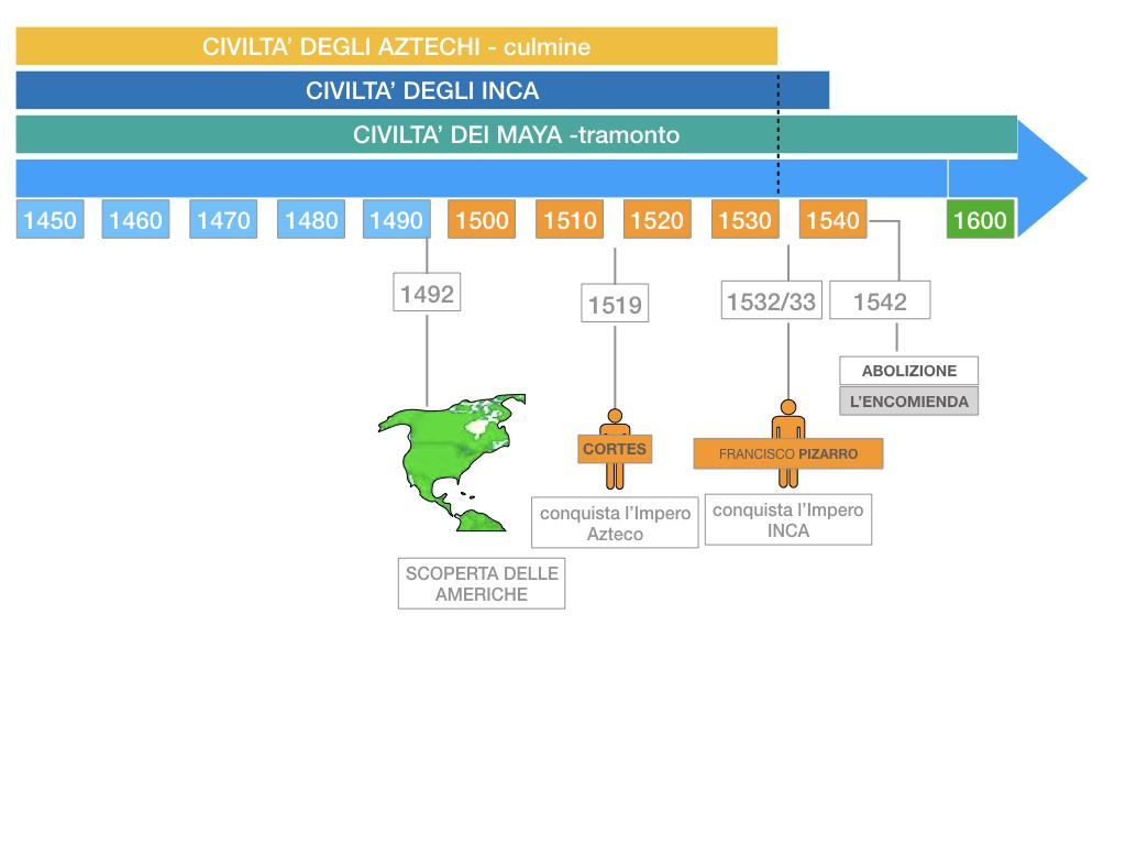 8. EFFETTI DELLA CONQUISTA SUPPE POPOLAZIONI DELL'AMERICA E AFRICA_SIMULAZIONE.099